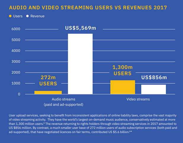 Audio and video streaming users vs revenues 2017